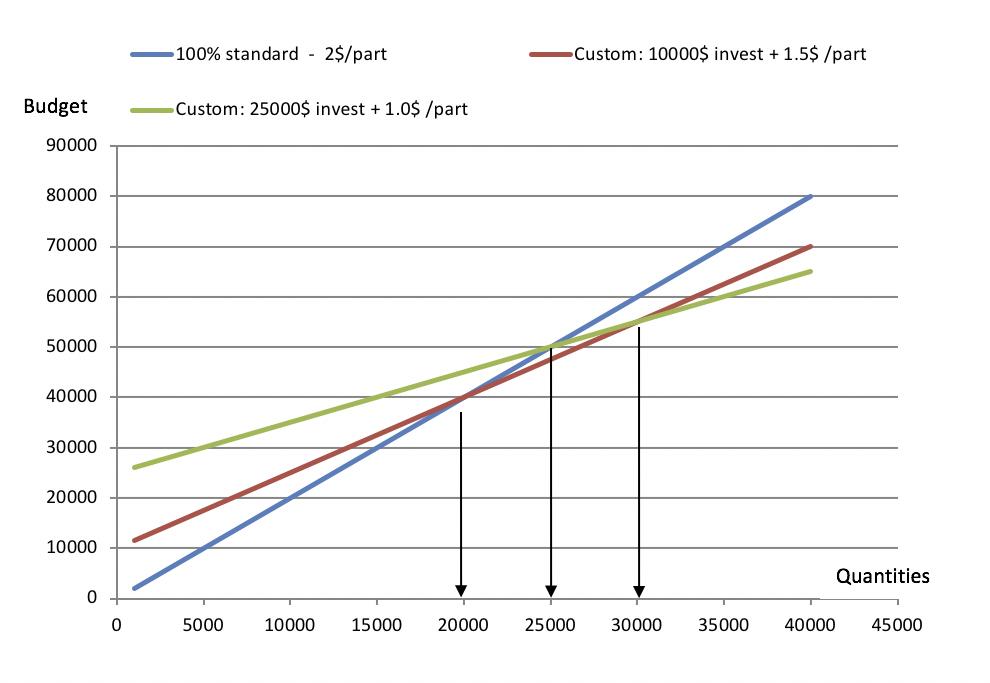 Custom optics budget vs quantities