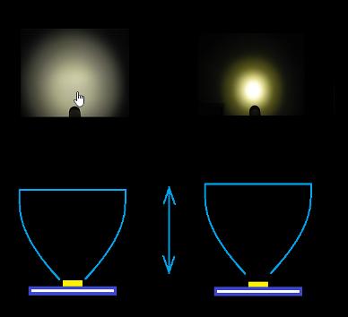 Changement de distance focale