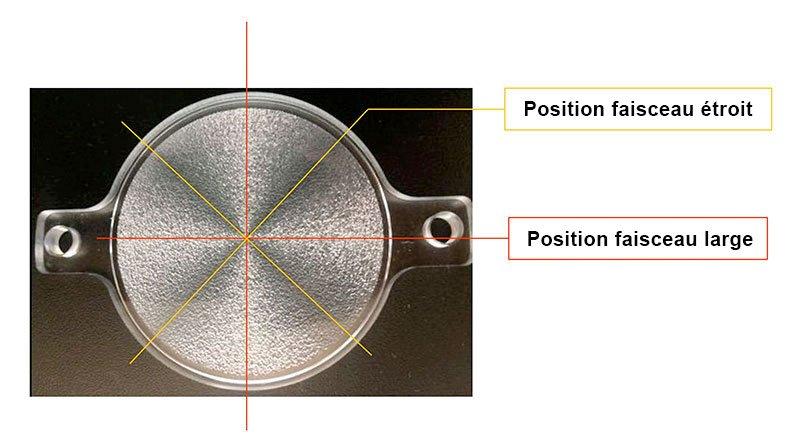 position faisceau large ou étroit